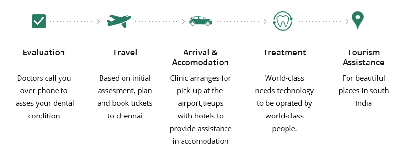 International Patients - Dental Tourism