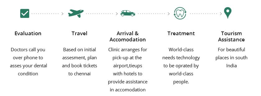 International Patients - Dental Tourism India